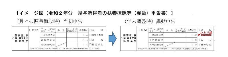 令和2年分給与所得者の扶養親族等(異動)申告書
